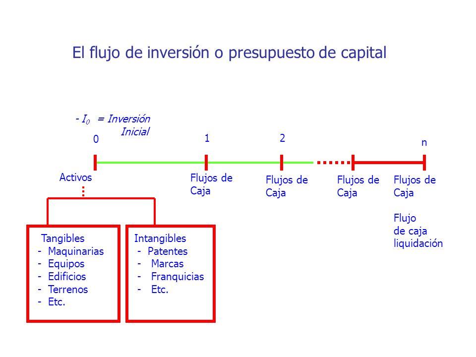 El flujo de inversión o presupuesto de capital