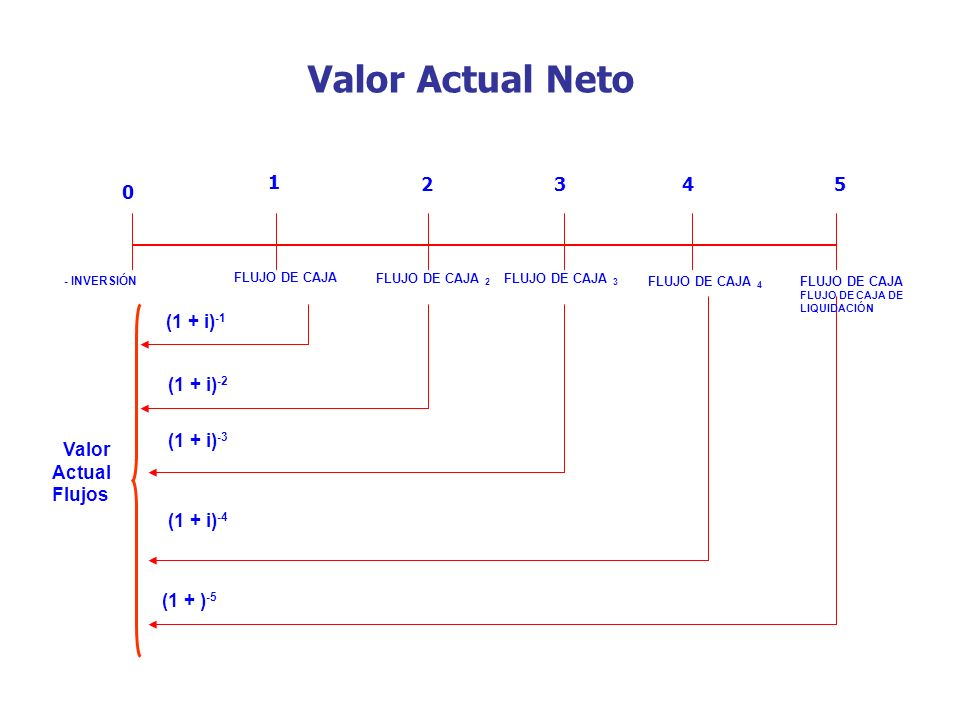 Valor Actual Neto 1 2 3 4 5 Valor Actual Flujos (1 + i)-1 (1 + i)-2