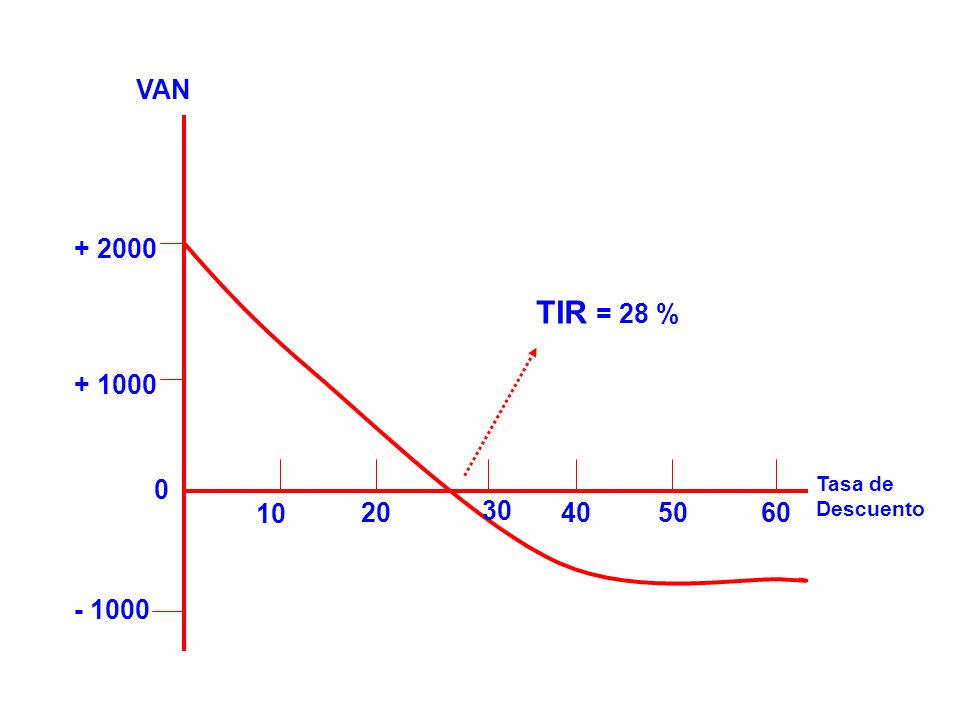 VAN + 2000 TIR = 28 % + 1000 Tasa de Descuento 10 20 30 40 50 60 - 1000