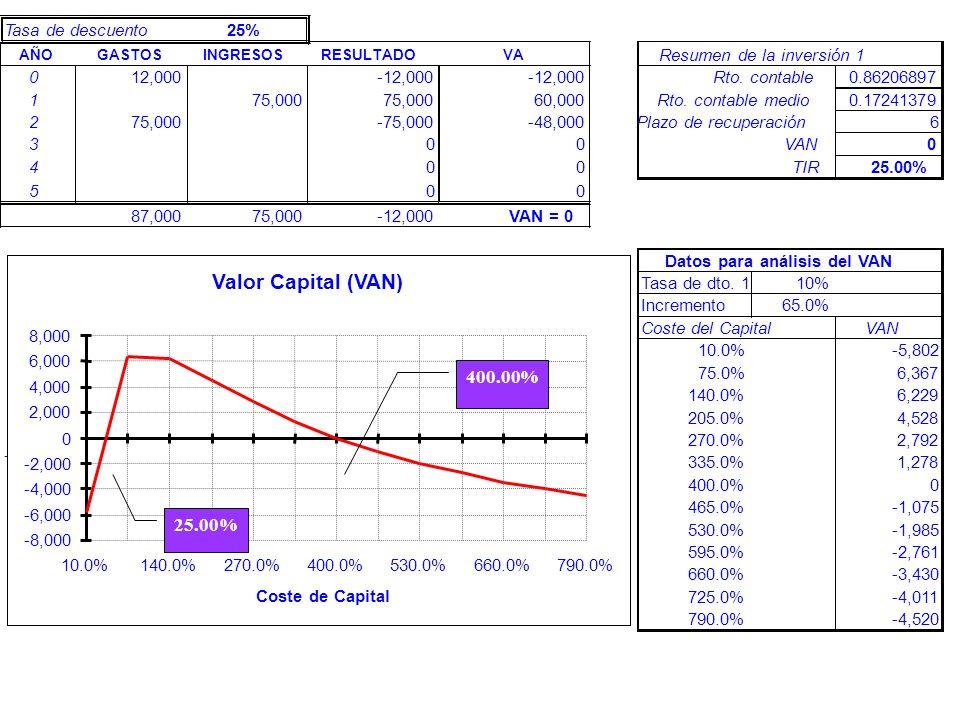 Valor Capital (VAN) 400.00% Tasa de descuento 25%