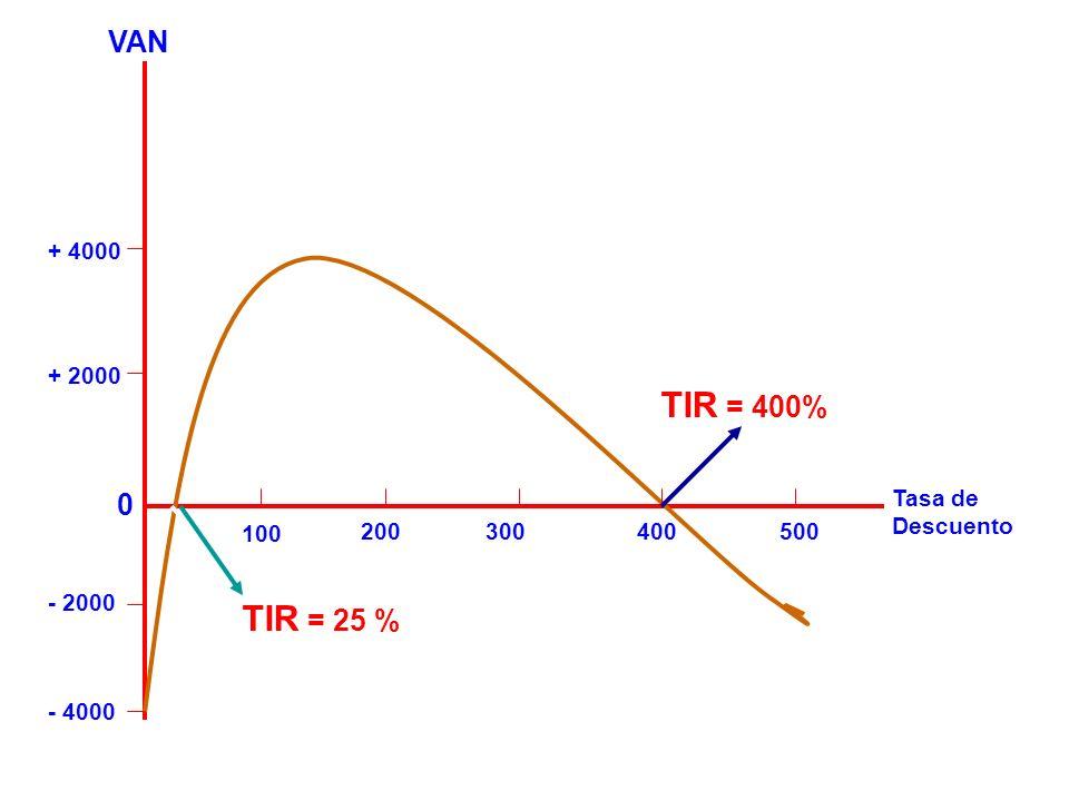 TIR = 400% TIR = 25 % VAN - 4000 100 200 300 400 500 Tasa de Descuento