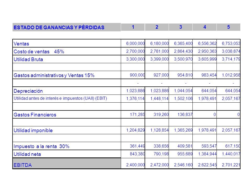 ESTADO DE GANANCIAS Y PÉRDIDAS 1 2 3 4 5