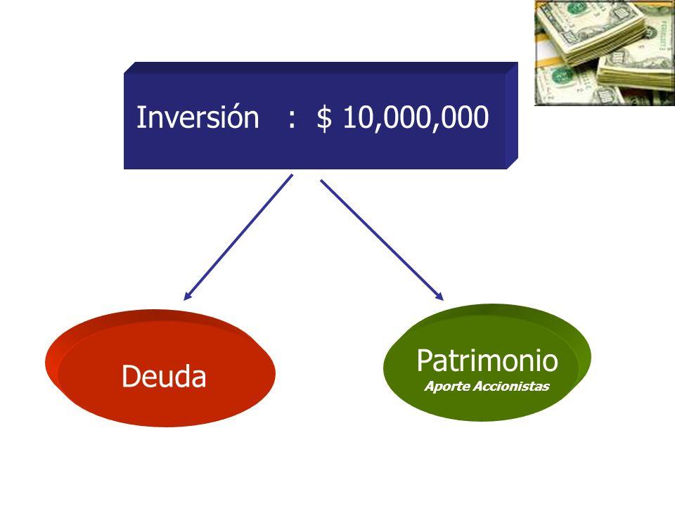 Inversión : $ 10,000,000 Patrimonio Aporte Accionistas Deuda