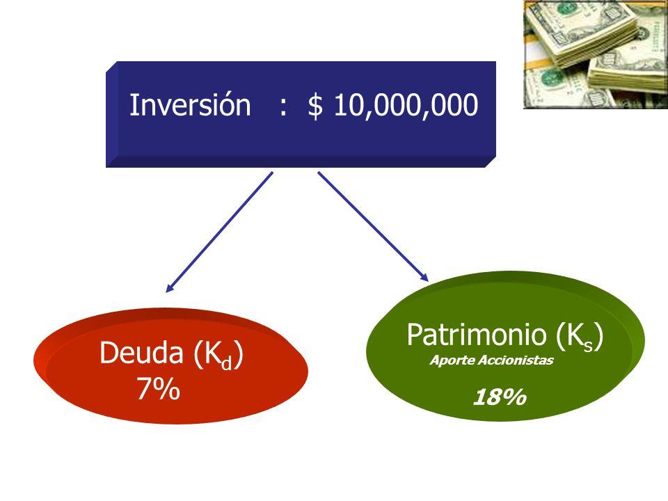Inversión : $ 10,000,000 Patrimonio (Ks) Deuda (Kd) 7%