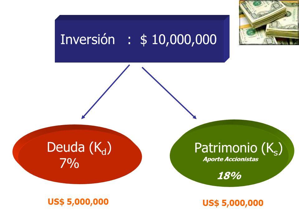 Inversión : $ 10,000,000 Deuda (Kd) Patrimonio (Ks) 7% US$ 5,000,000