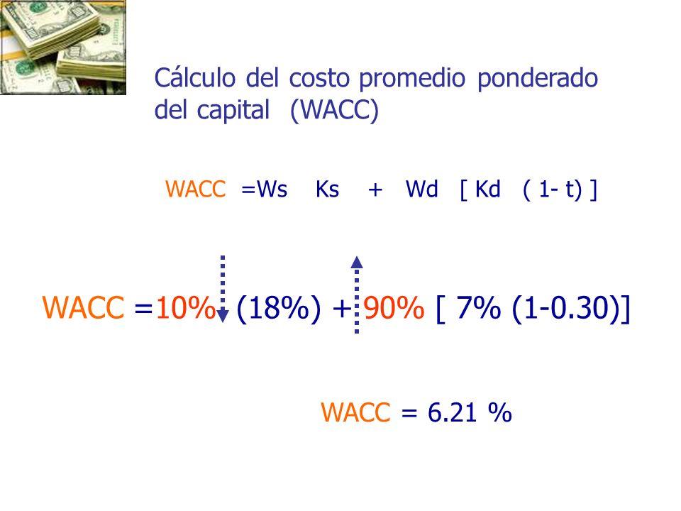 Cálculo del costo promedio ponderado del capital (WACC)