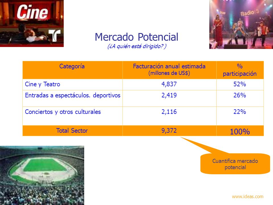 Mercado Potencial 100% 9,372 Total Sector 22% 2,116
