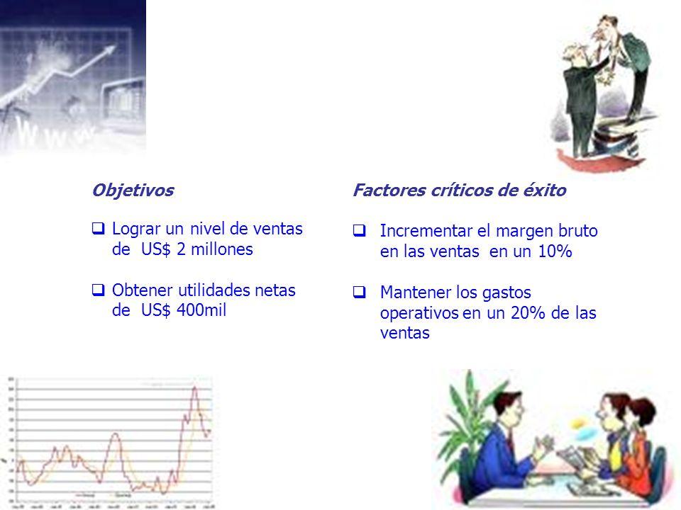 Objetivos Lograr un nivel de ventas. de US$ 2 millones. Obtener utilidades netas. de US$ 400mil.