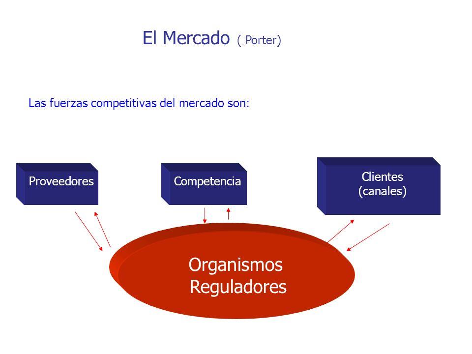 El Mercado ( Porter) Organismos Reguladores