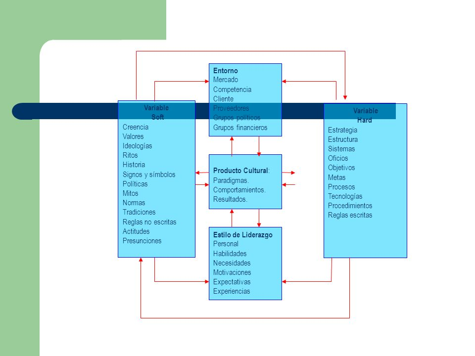 EntornoMercado. Competencia. Cliente. Proveedores. Grupos políticos. Grupos financieros. Variable. Soft.
