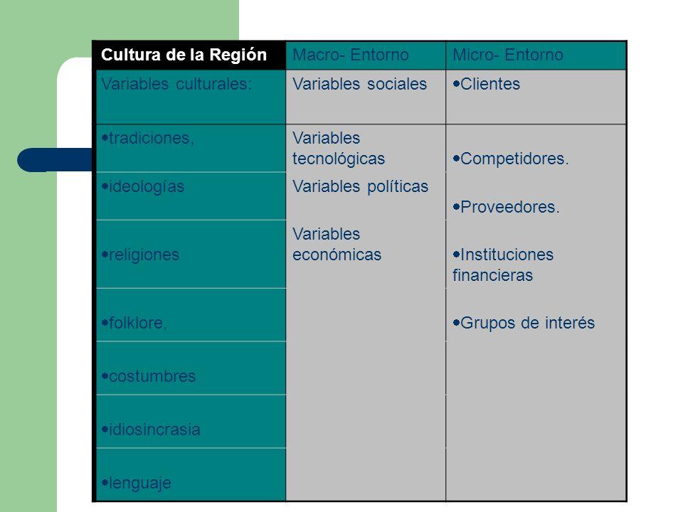 Cultura de la Región Macro- Entorno. Micro- Entorno. Variables culturales: Variables sociales. Clientes.