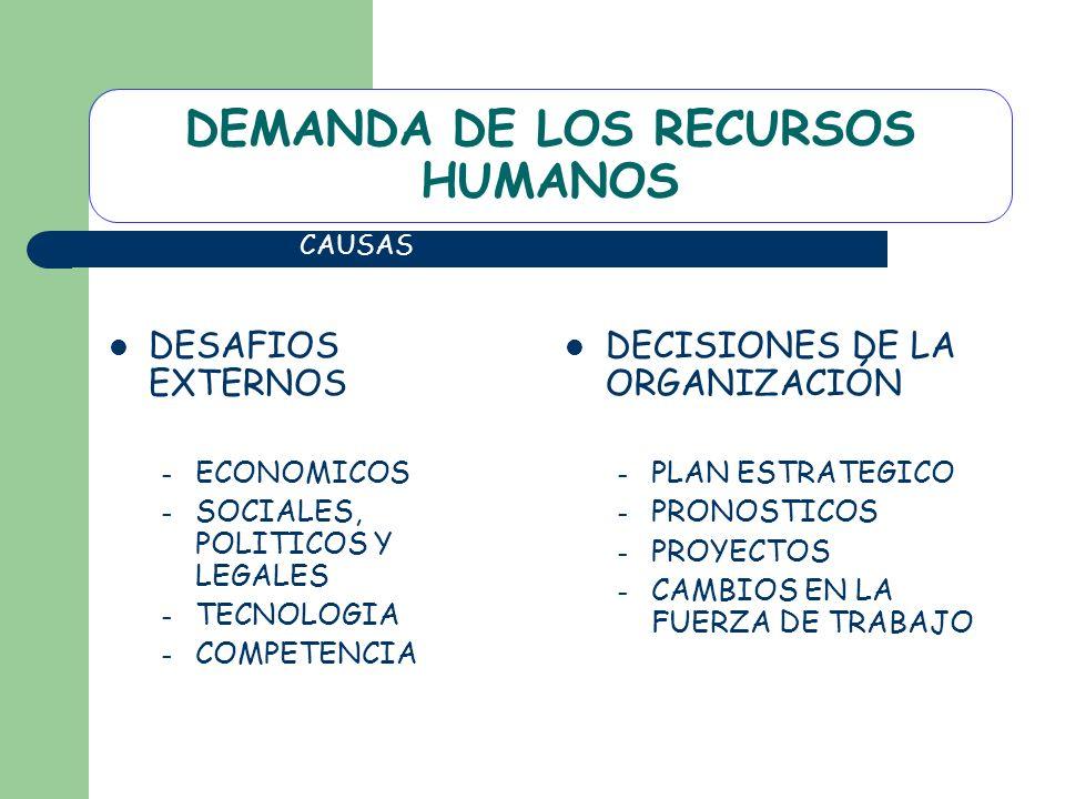 DEMANDA DE LOS RECURSOS HUMANOS
