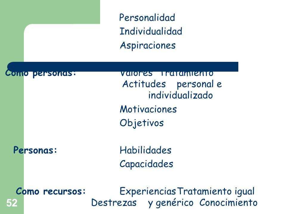 Personas: Habilidades Capacidades