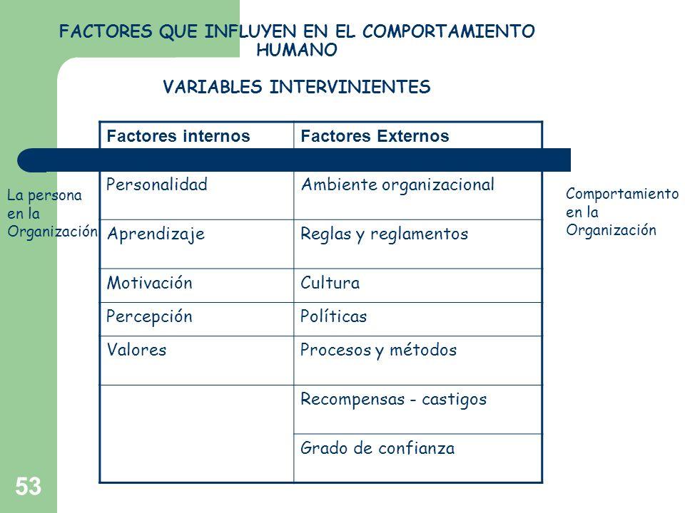 Ambiente organizacional Aprendizaje Reglas y reglamentos Motivación