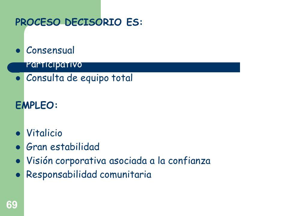 PROCESO DECISORIO ES:Consensual. Participativo. Consulta de equipo total. EMPLEO: Vitalicio. Gran estabilidad.