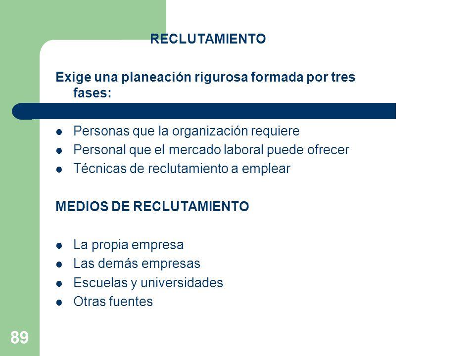 RECLUTAMIENTO Exige una planeación rigurosa formada por tres fases: Personas que la organización requiere.