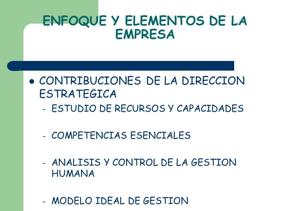 ENFOQUE Y ELEMENTOS DE LA EMPRESA