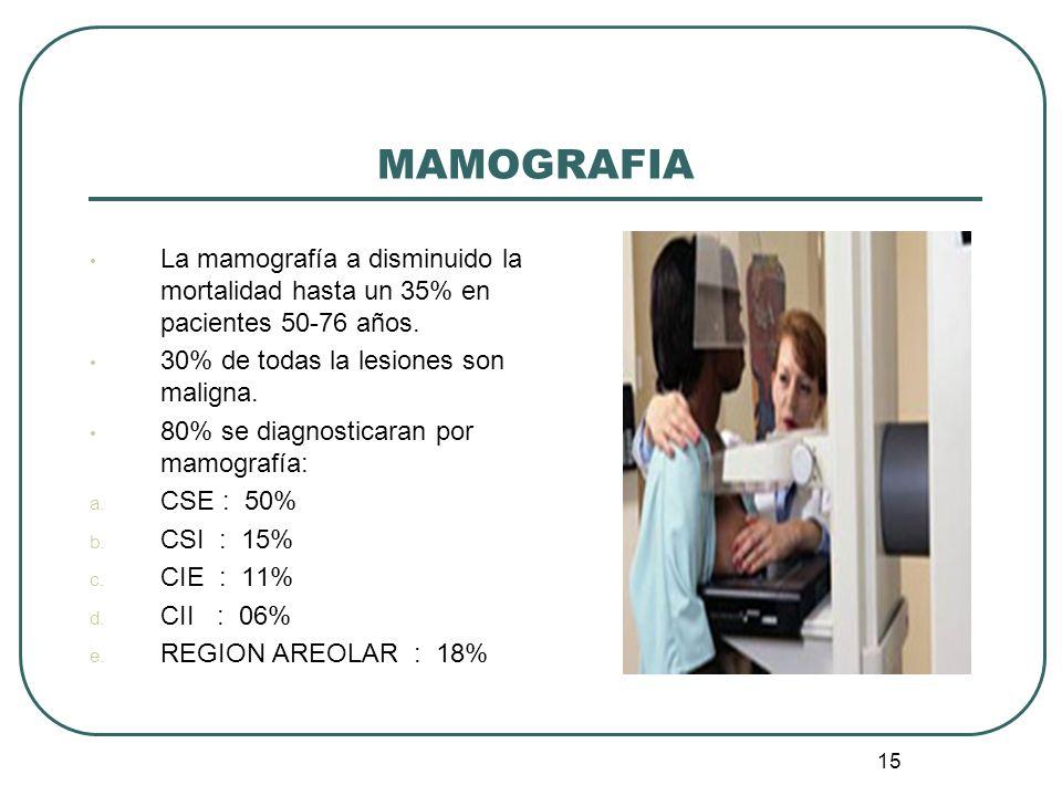 MAMOGRAFIA La mamografía a disminuido la mortalidad hasta un 35% en pacientes 50-76 años. 30% de todas la lesiones son maligna.