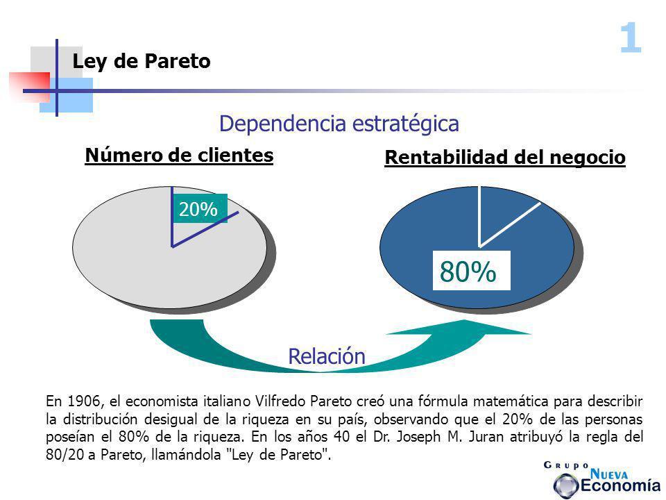 1 80% Dependencia estratégica Relación Ley de Pareto