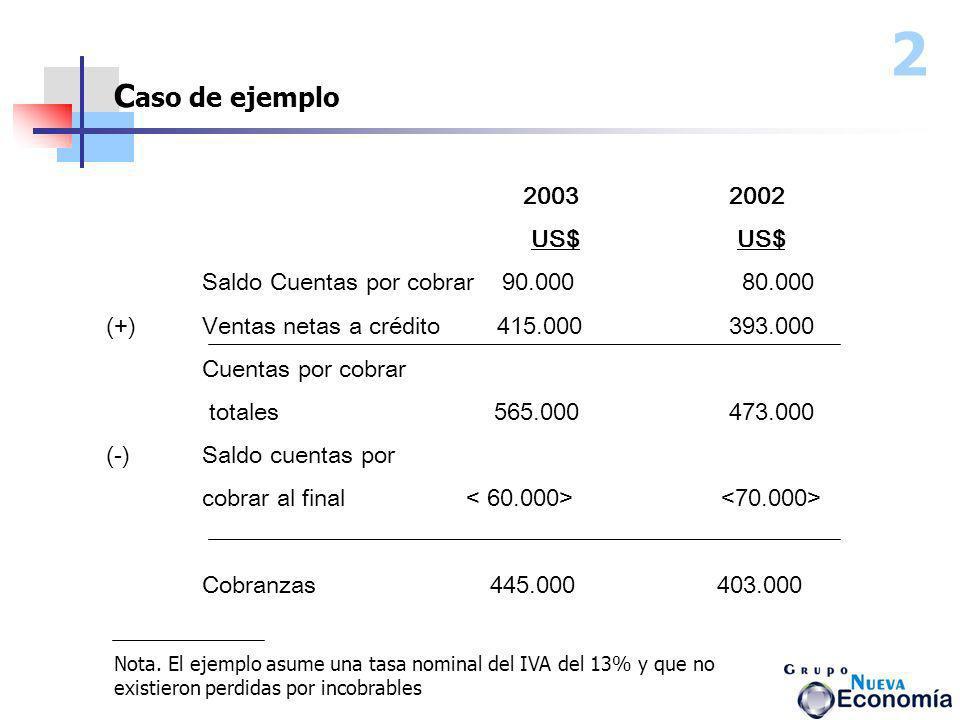 2Caso de ejemplo. 2003 2002. US$ US$ Saldo Cuentas por cobrar 90.000 80.000.
