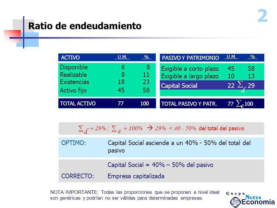 ∑ = 29% ; ∑ = 100%  29% < 40 - 50% del total del pasivo