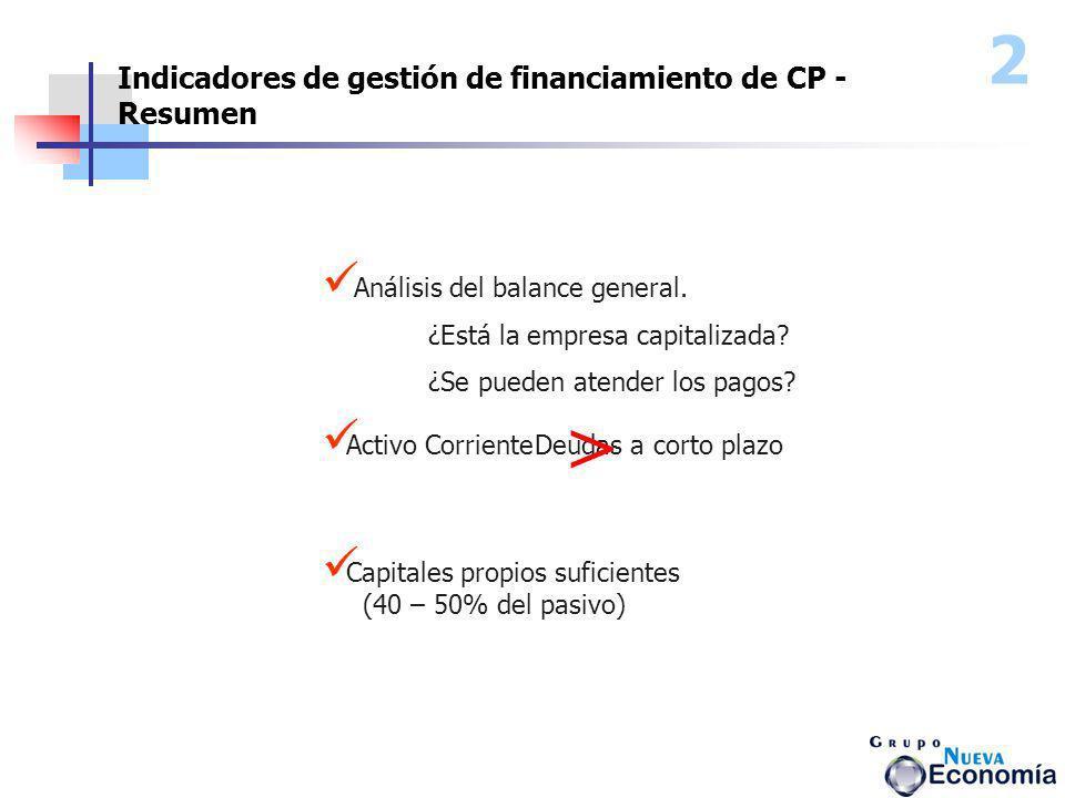 > 2 Indicadores de gestión de financiamiento de CP - Resumen