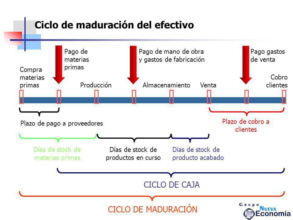 Ciclo de maduración del efectivo
