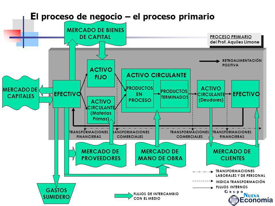 El proceso de negocio – el proceso primario
