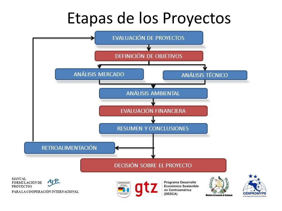 Etapas de los Proyectos