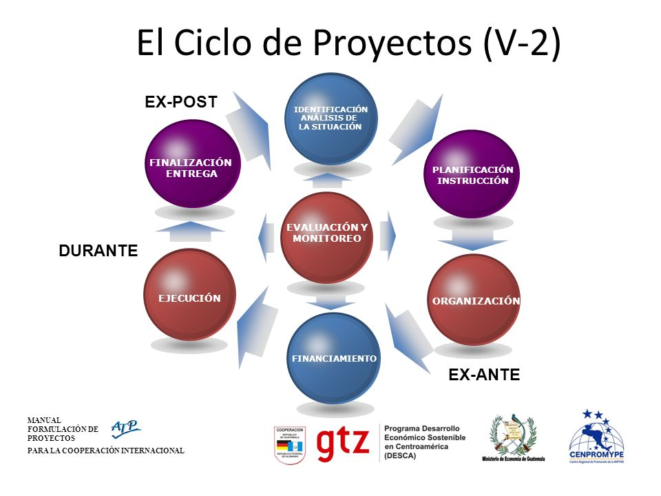 El Ciclo de Proyectos (V-2)