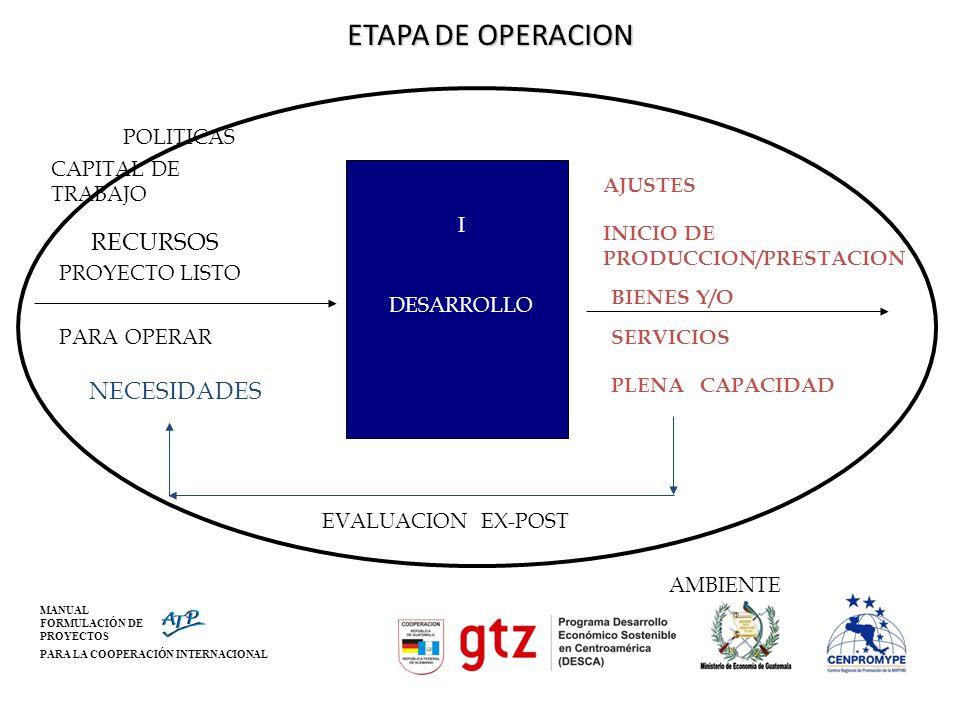 ETAPA DE OPERACION RECURSOS NECESIDADES EVALUACION EX-POST AMBIENTE