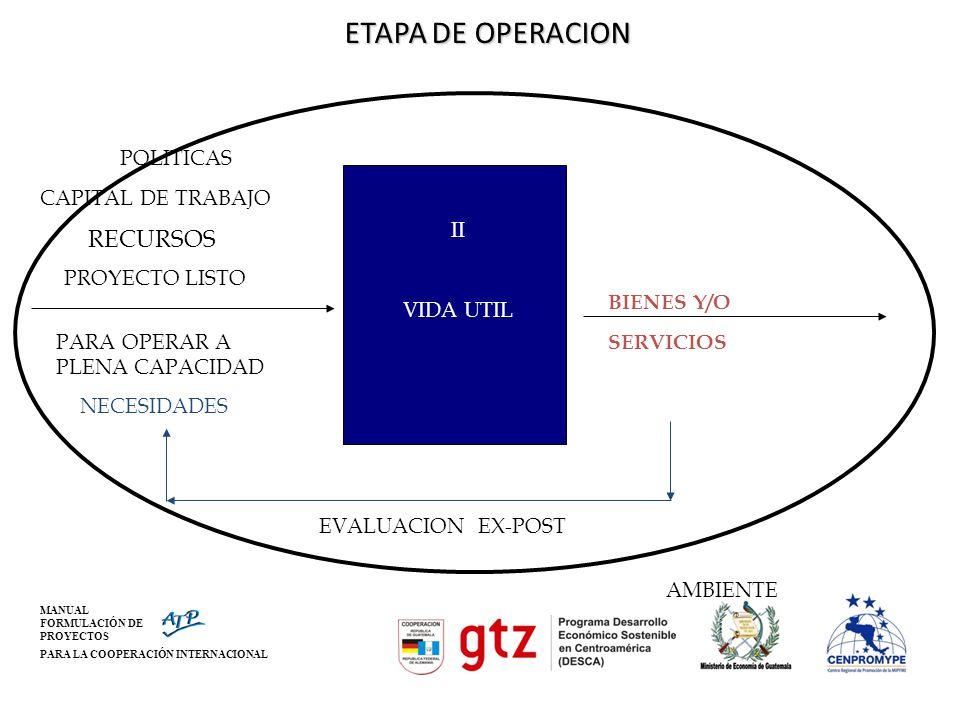ETAPA DE OPERACION RECURSOS EVALUACION EX-POST AMBIENTE POLITICAS
