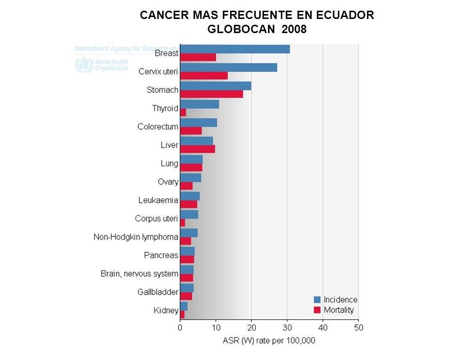 CANCER MAS FRECUENTE EN ECUADOR