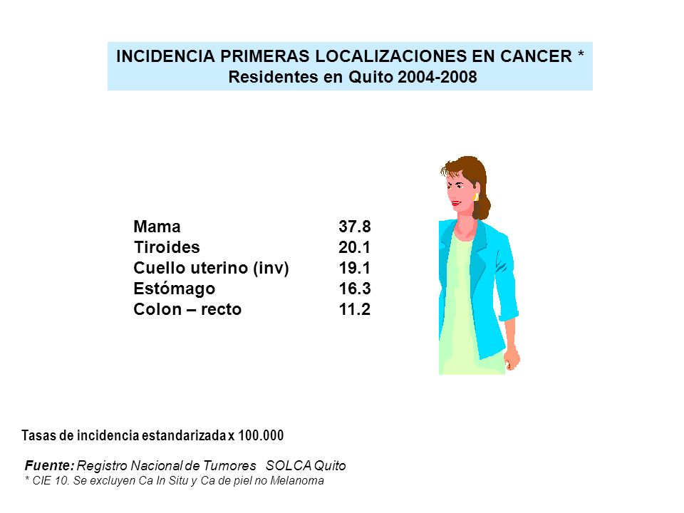 INCIDENCIA PRIMERAS LOCALIZACIONES EN CANCER *
