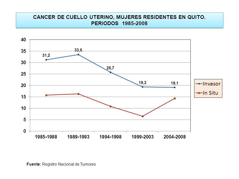 CANCER DE CUELLO UTERINO, MUJERES RESIDENTES EN QUITO.