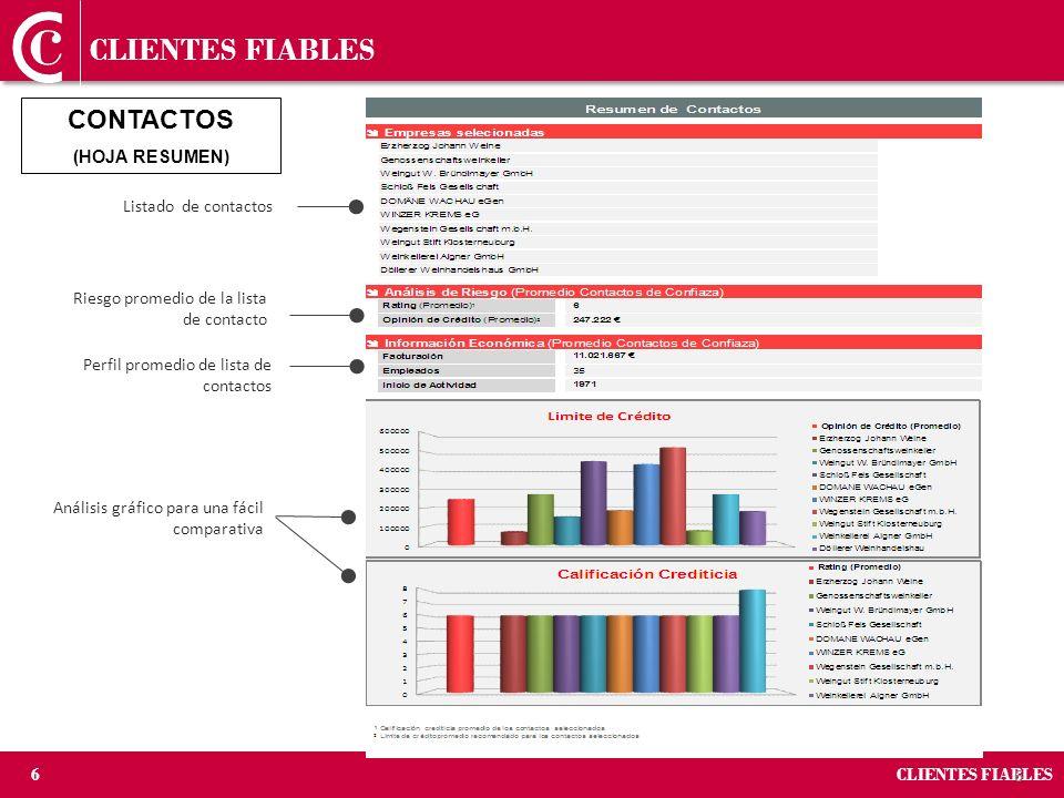 CLIENTES FIABLES CONTACTOS (HOJA RESUMEN) Listado de contactos
