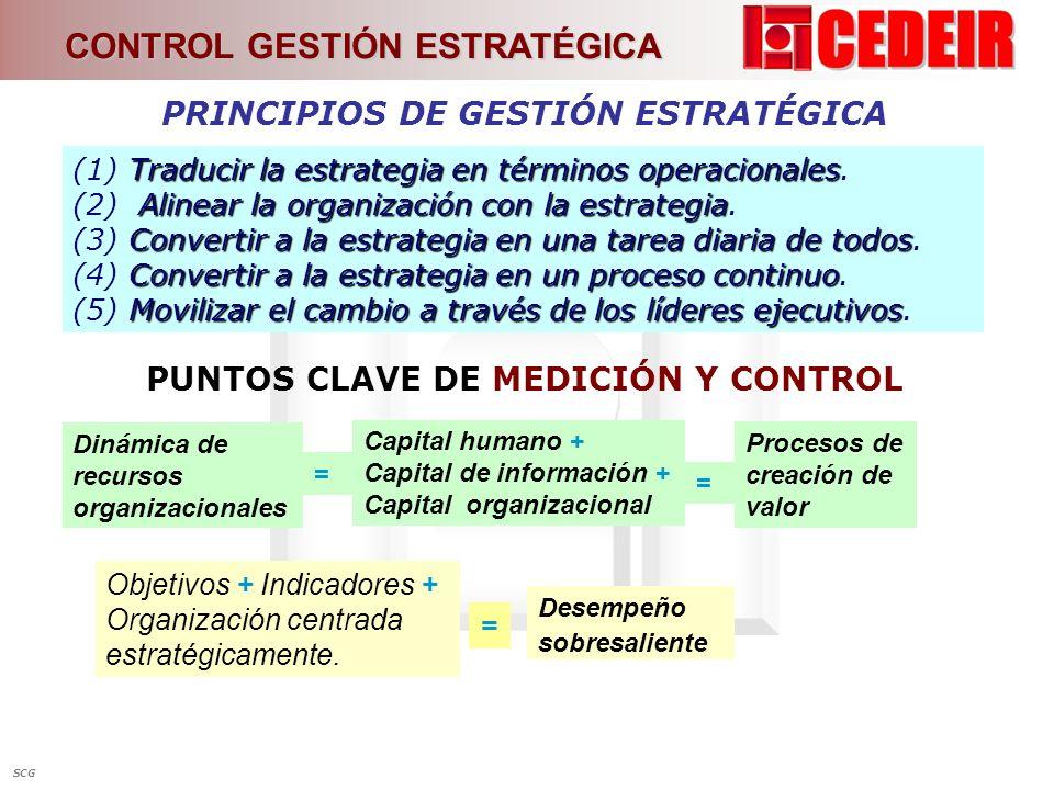 PRINCIPIOS DE GESTIÓN ESTRATÉGICA PUNTOS CLAVE DE MEDICIÓN Y CONTROL