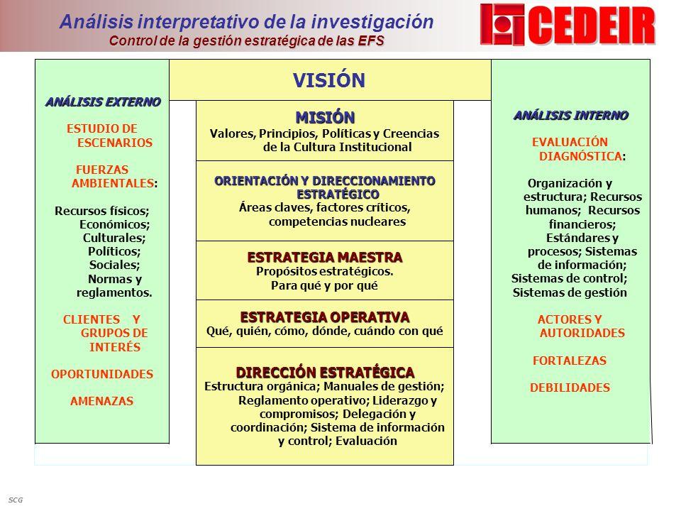 Análisis interpretativo de la investigación Control de la gestión estratégica de las EFS