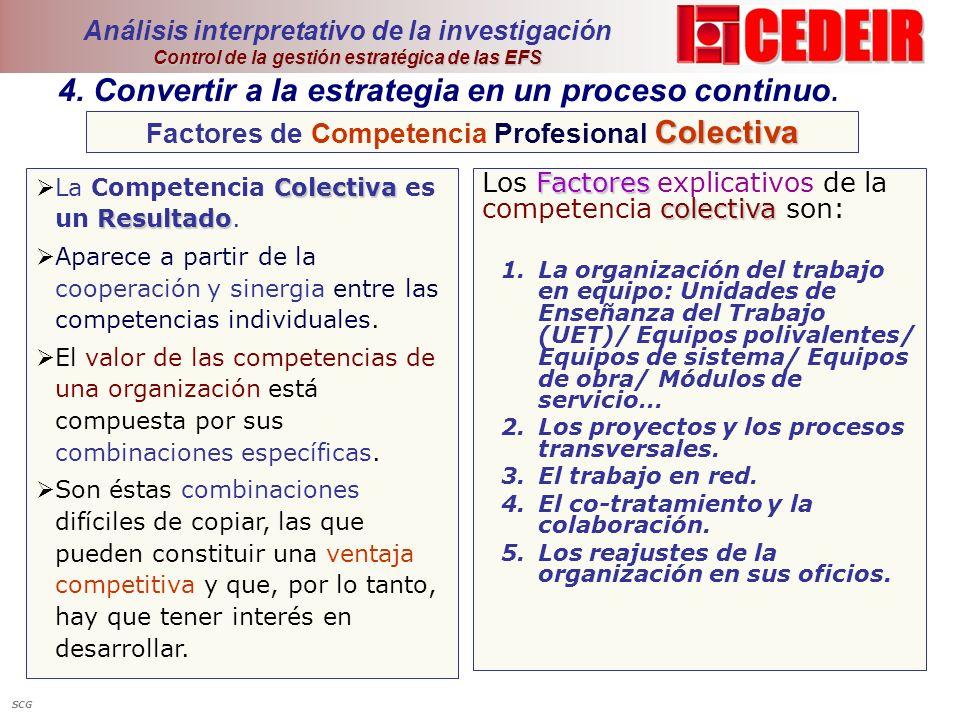 Factores de Competencia Profesional Colectiva