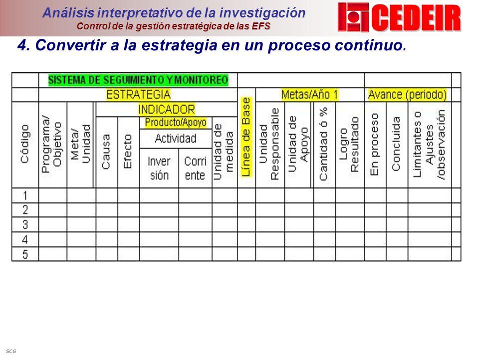 4. Convertir a la estrategia en un proceso continuo.