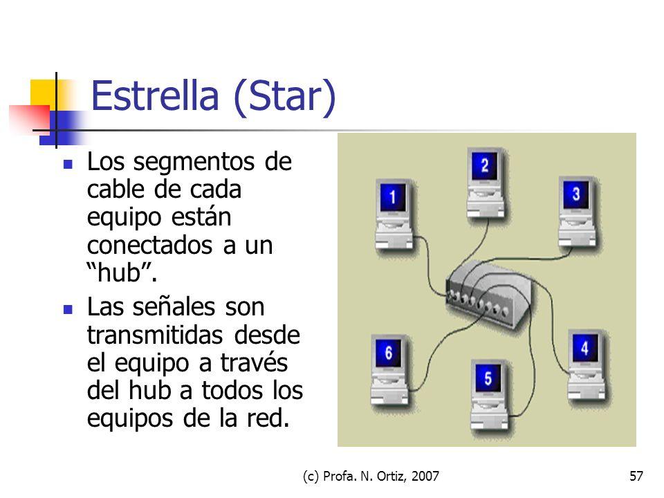 Estrella (Star) Los segmentos de cable de cada equipo están conectados a un hub .
