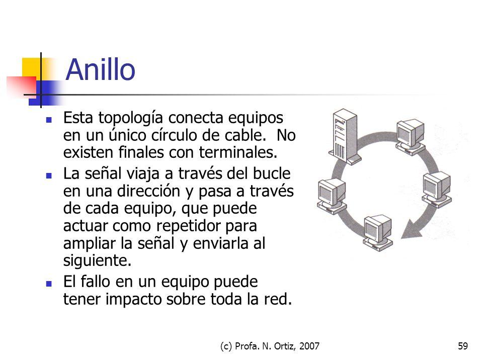 Anillo Esta topología conecta equipos en un único círculo de cable. No existen finales con terminales.