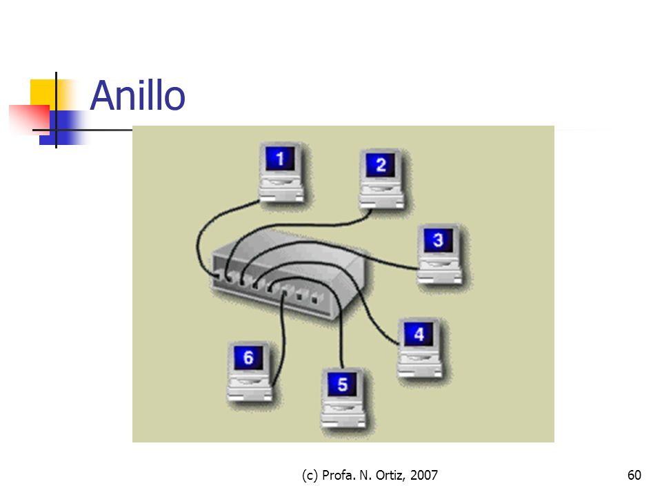 Anillo (c) Profa. N. Ortiz, 2007 (c) Profa. N. Ortiz, 2007