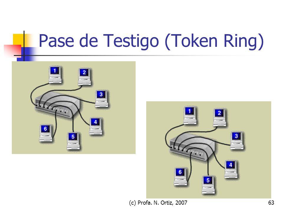 Pase de Testigo (Token Ring)