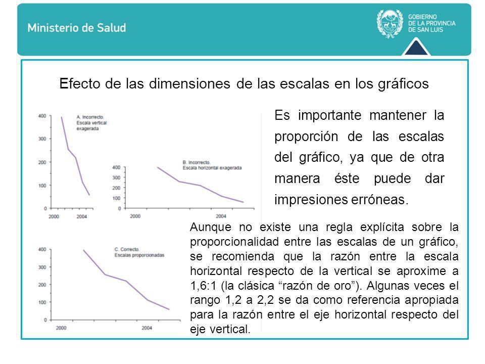 Efecto de las dimensiones de las escalas en los gráficos