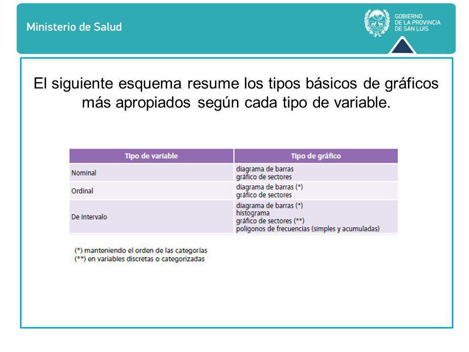El siguiente esquema resume los tipos básicos de gráficos más apropiados según cada tipo de variable.