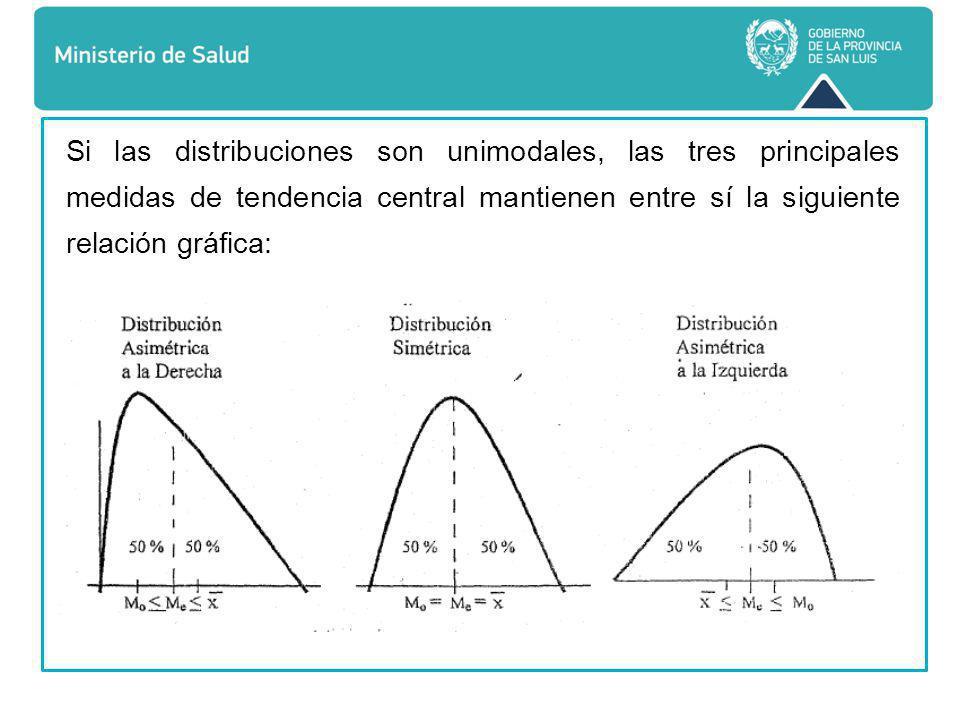 Si las distribuciones son unimodales, las tres principales medidas de tendencia central mantienen entre sí la siguiente relación gráfica: