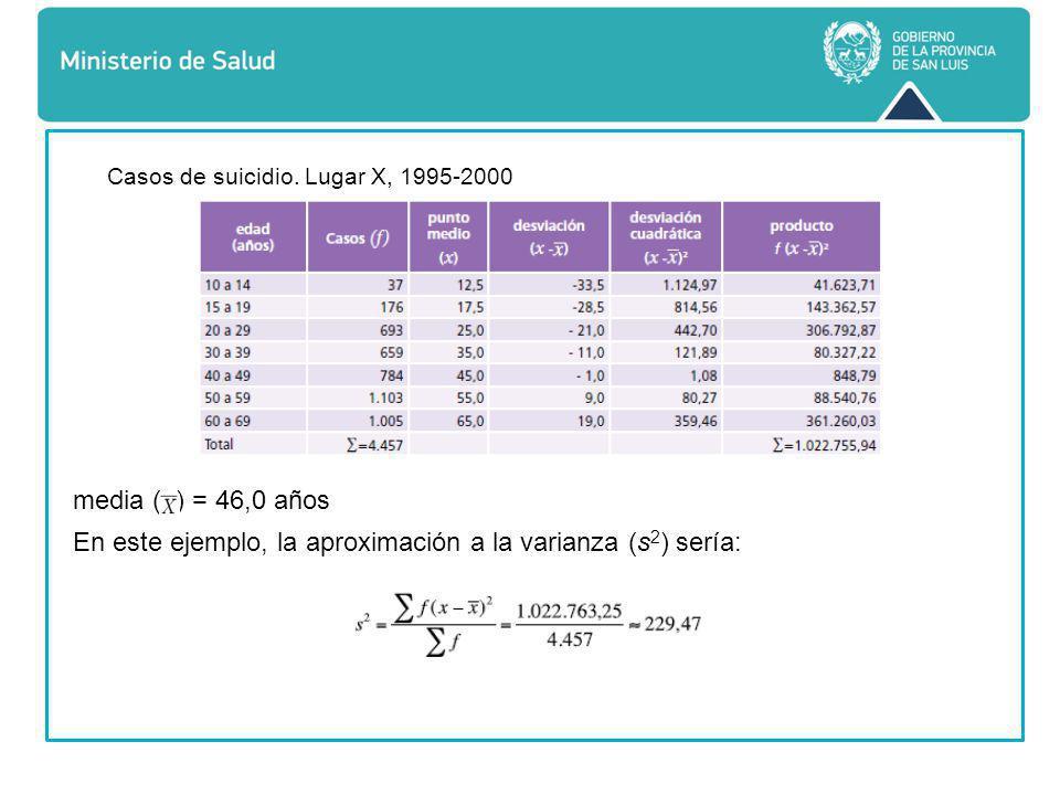 Casos de suicidio. Lugar X, 1995-2000