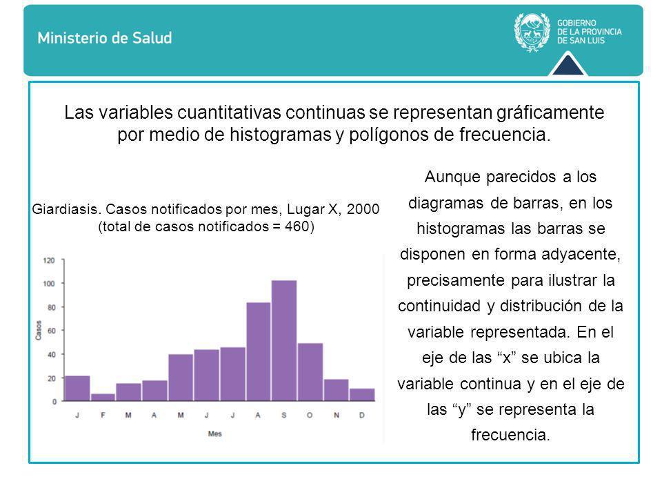 Las variables cuantitativas continuas se representan gráficamente por medio de histogramas y polígonos de frecuencia.