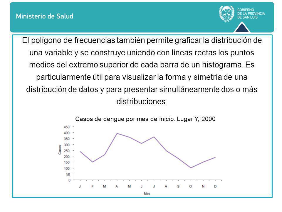 Casos de dengue por mes de inicio. Lugar Y, 2000